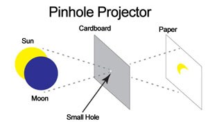 Pinhole projection tool. A piece of cardboard and a piece of white paper. The safest way to view an eclipse