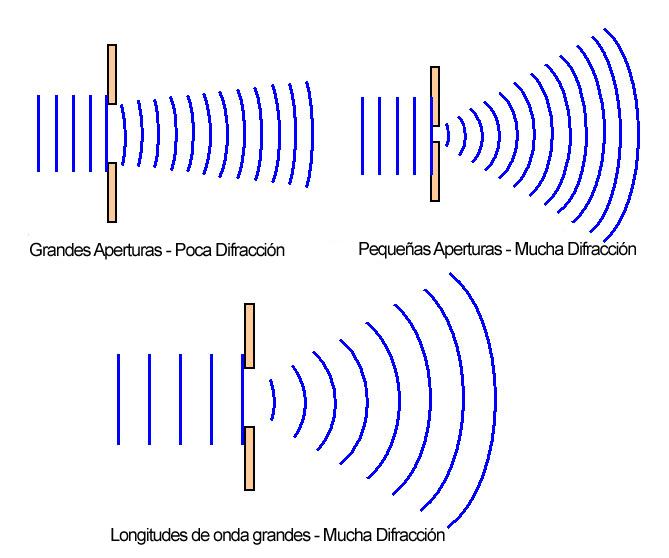 82276cbe01 En su forma más simple, la difracción es una función del tamaño del sensor  y la apertura de la lente, y hablando del tema de la apertura, es decir el  paso ...